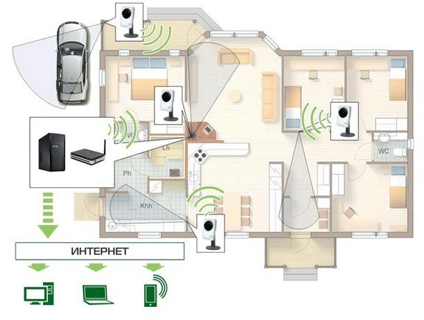 Места размещения WiFi камер видеонаблюдения в помещении, схематично